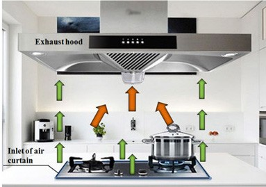 How much is the best mounting height for a Range Hood?